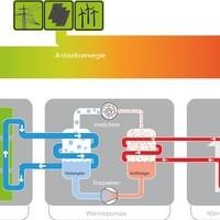 Funktionsprinzip_Wärmepumpe_80%_Umweltenergie_&_20%_Strom_(Netz/PV-Anlage)