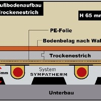 Detail:_Fußbodenheizung_System_Sympatherm_Trockenestrich