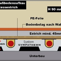 Detail:_Fußbodenheizung_System_Sympatherm_Nassestrich